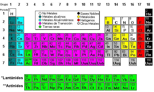 Tabla periodica de los elementos sinteticos images periodic table tabla periodica de los elementos sinteticos gallery periodic table tabla periodica de los elementos sinteticos image urtaz Images